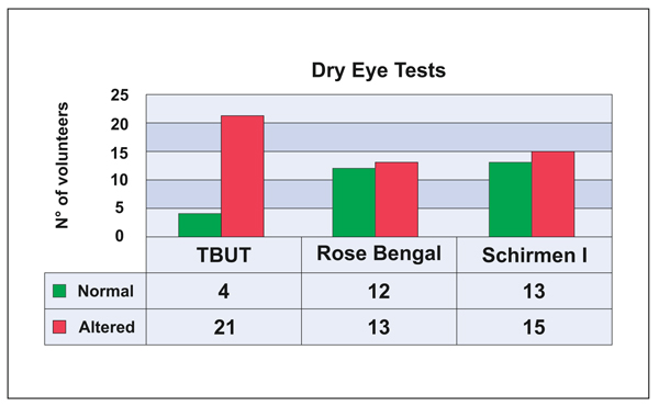 Clinical Evaluation of Dry Eye Syndrome in Patients with
